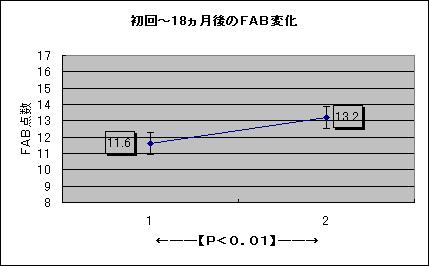初回〜18ヵ月後のFAB変化グラフ/堺市 介護施設 認知症予防